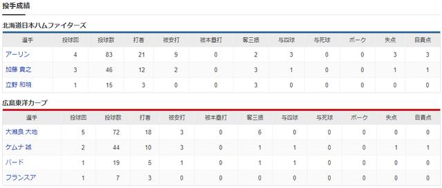 広島日ハムエキシビジョンマッチ投手成績