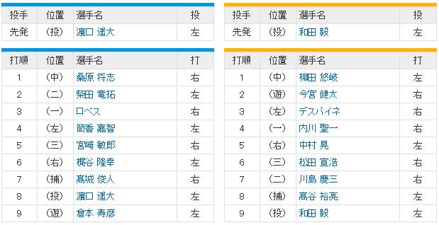 日本シリーズ_横浜ソフトバンク4回戦_スタメン
