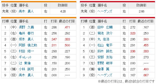 広島巨人23回戦実況_スタメン