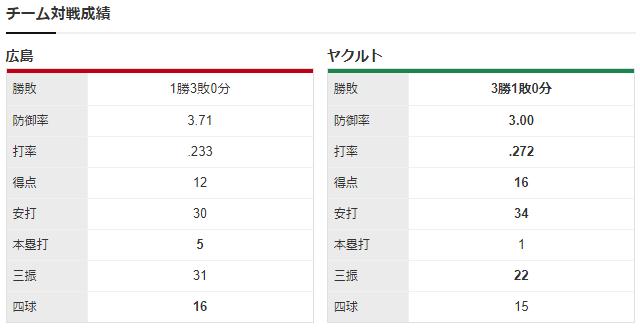 広島ヤクルト_床田寛樹_スアレス_チーム対戦成績