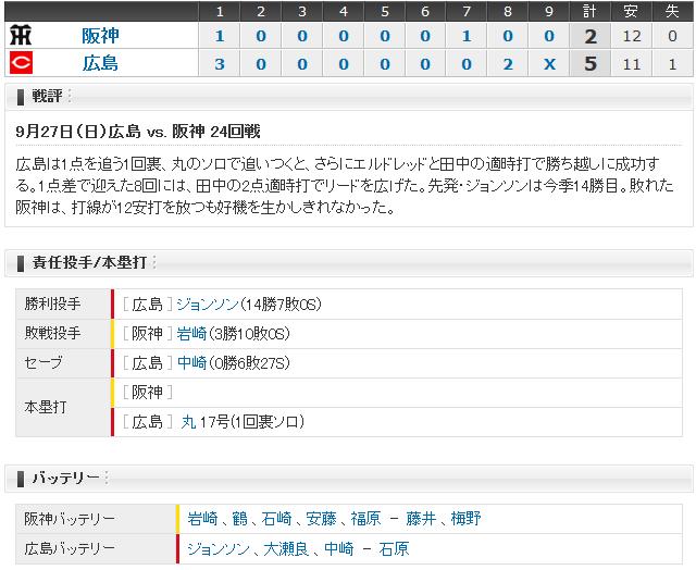 広島阪神24回戦_スコアボード
