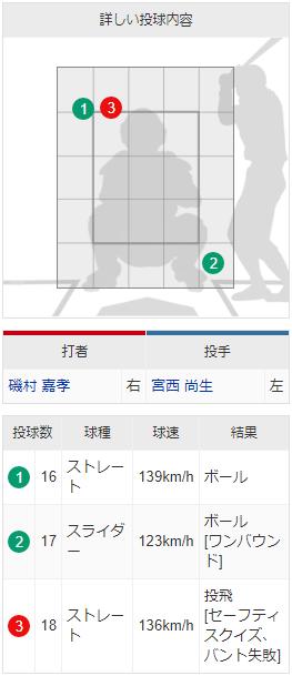 8回裏_磯村嘉孝スクイズ失敗_配球