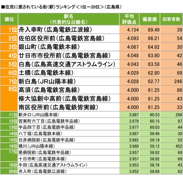 広島県の住民に愛されている街ランキングTOP3