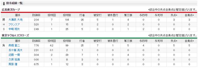 カープ大瀬良大地ヤクルト戦11連勝_投手成績