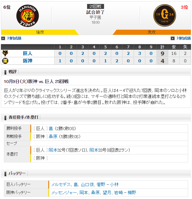 巨人阪神2018年最終戦スコア