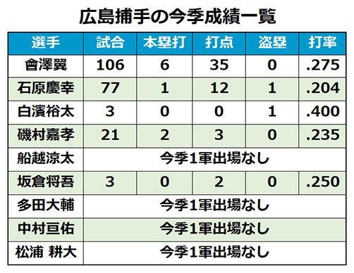 広島カープ捕手2017年1軍成績