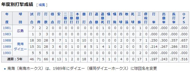カープ永田通算成績