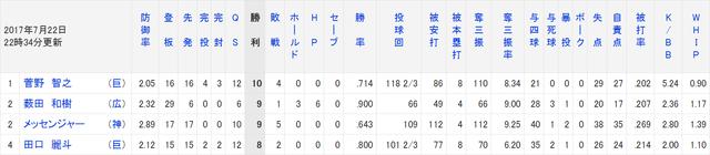薮田菅野最多勝争いデータ比較
