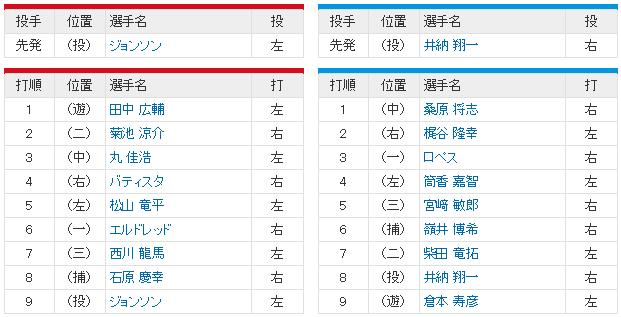 広島横浜_CSファイナル3回戦_スタメン4番バティスタ