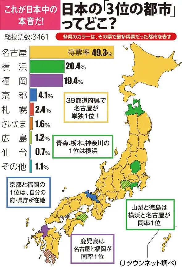 日本の3位の都市ってどこ?