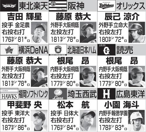 広島ドラ1候補