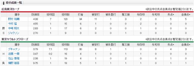 広島カープ_平成最後の夏の奇跡_投手成績