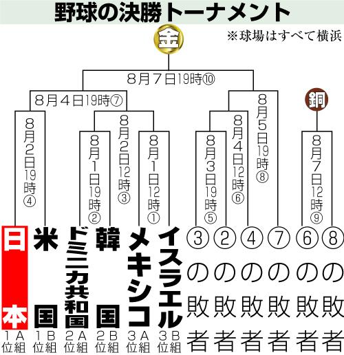侍ジャパンオリンピックトーナメント表