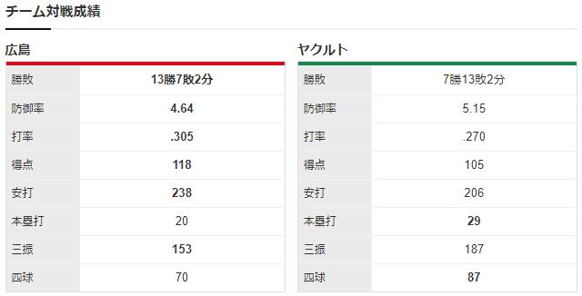 広島ヤクルト_薮田和樹_金久保優斗_チーム対戦成績
