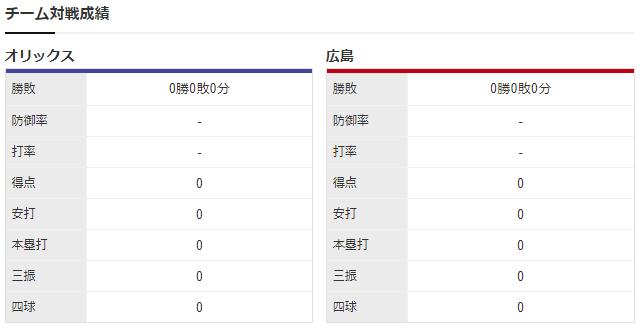 広島オリックス_大道温貴_山本由伸_チーム対戦成績