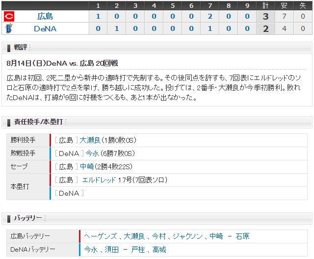 広島横浜20回戦スコア