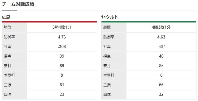 広島ヤクルト_九里亜蓮_石川雅規_チーム対戦成績
