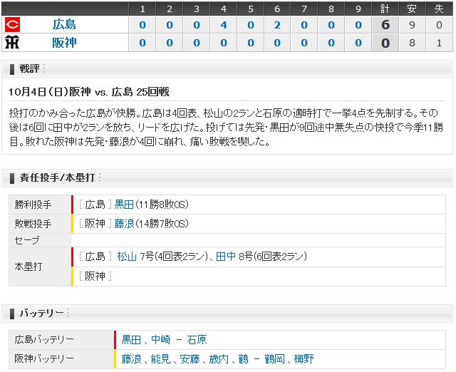 広島阪神25回戦_スコアボード