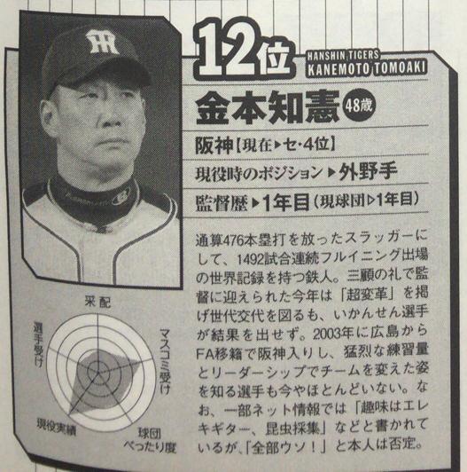 12球団格付けランキング_金本