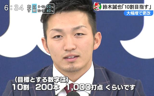 鈴木誠也_打率10割200本塁打_1000打点