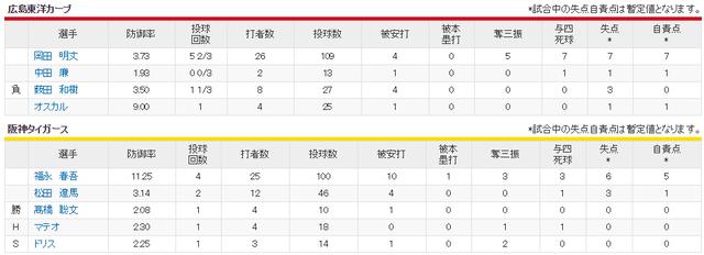 広島阪神_逆転のカープ_逆転の阪神_投手成績