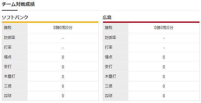 広島ソフトバンク_大瀬良大地_武田翔太_チーム対戦成績