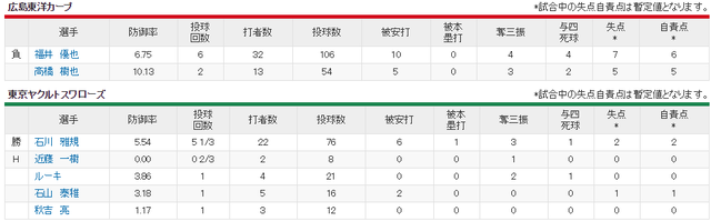広島ヤクルト_福井優也vs石川雅規_投手成績