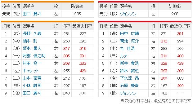 広島巨人14回戦スタメン