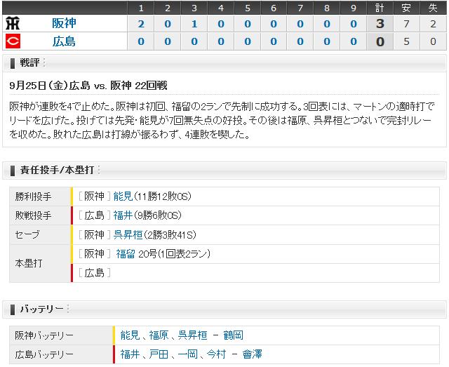 広島阪神22回戦_スコアボード