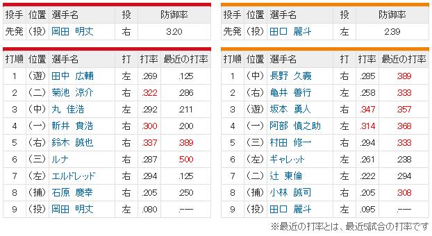 広島巨人24回戦_スタメン