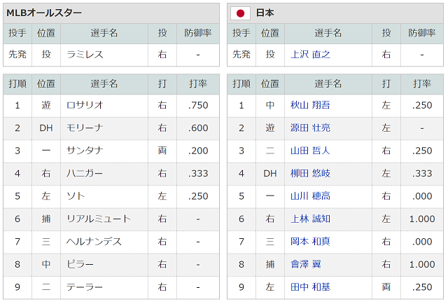 1110侍ジャパンスターティングメンバー