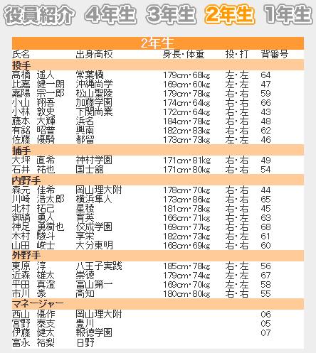 亜細亜大学野球部2年部員