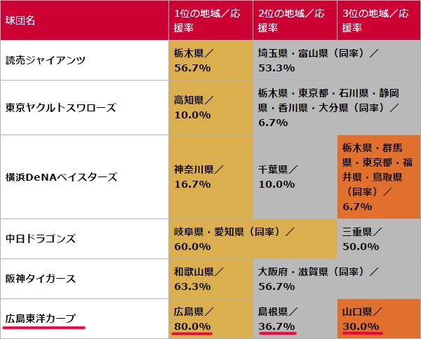 広島カープ中国地方の人気