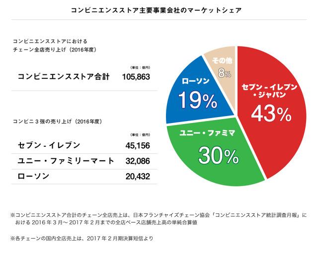 コンビニ日本シェア率