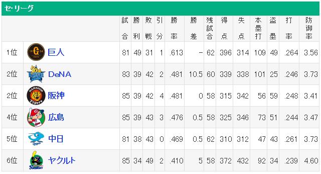 セリーグ順位表2位から5位まで1ゲーム差