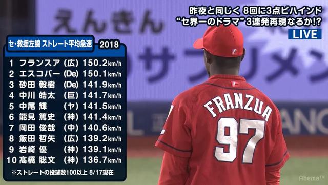 広島フランスア平均球速1位