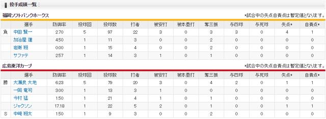 広島ソフトバンク_オープン戦_マツダスタジアム_投手成績