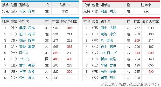 広島横浜_岡田明丈vs今永昇太_スタメン