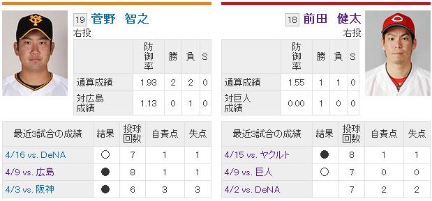 前田健太vs菅野