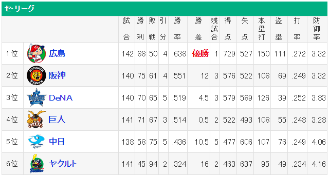 広島カープ得失点差+200点