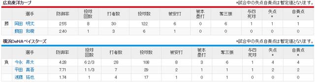 広島横浜_岡田明丈vs今永昇太_投手成績