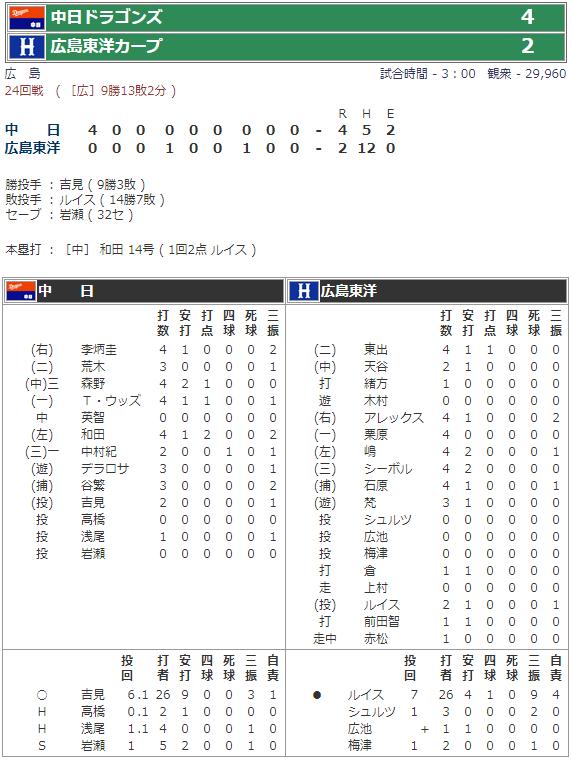 2008年9月21日広島市民球場試合