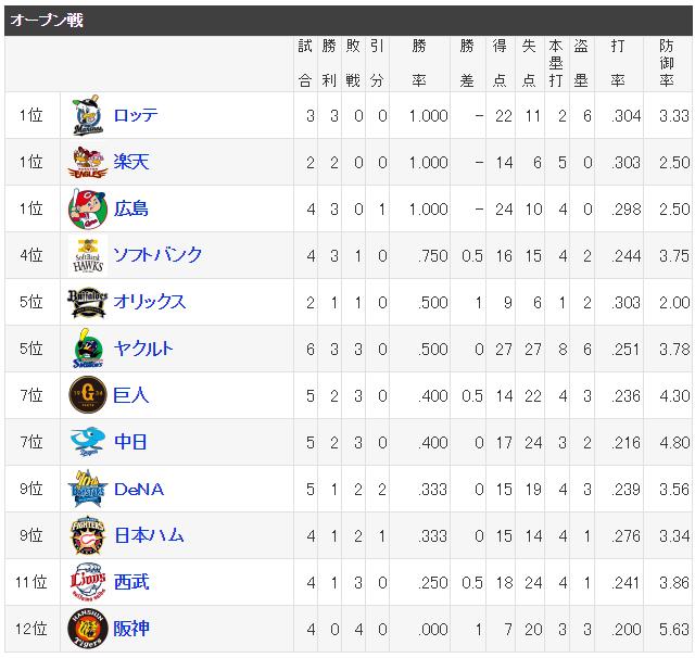 広島カープオープン戦1位_順位表