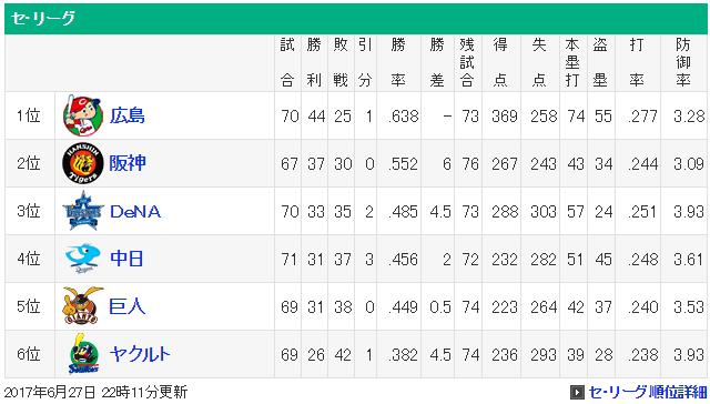 広島カープ2位阪神に6ゲーム差