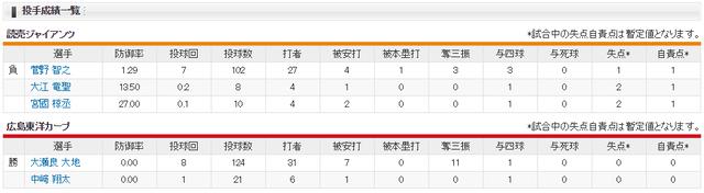 広島巨人_2019年_開幕戦_投手成績