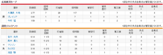 広島巨人_大瀬良vs吉川_投手成績