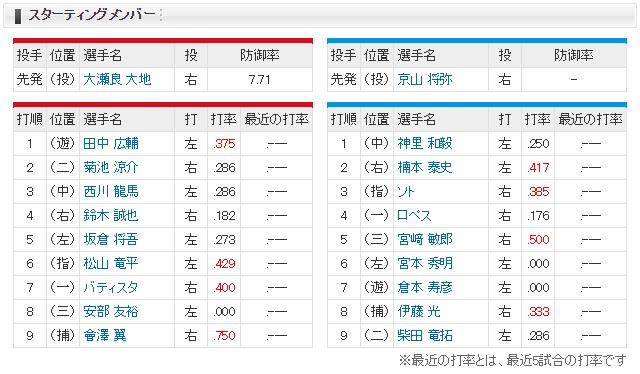 広島横浜_オープン戦_福山_スタメン