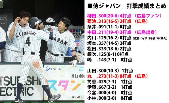 日米野球_侍ジャパン_打撃成績まとめ