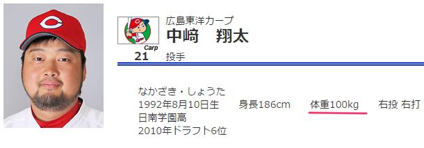 カープ体重ランキング_6位_中崎翔太