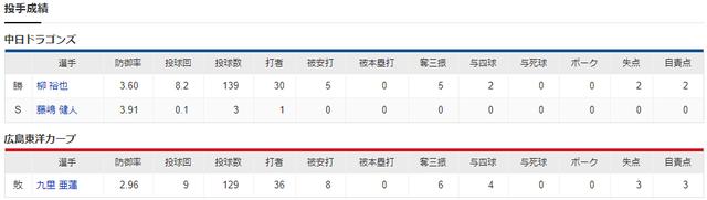 広島中日_2020年最終戦_投手成績